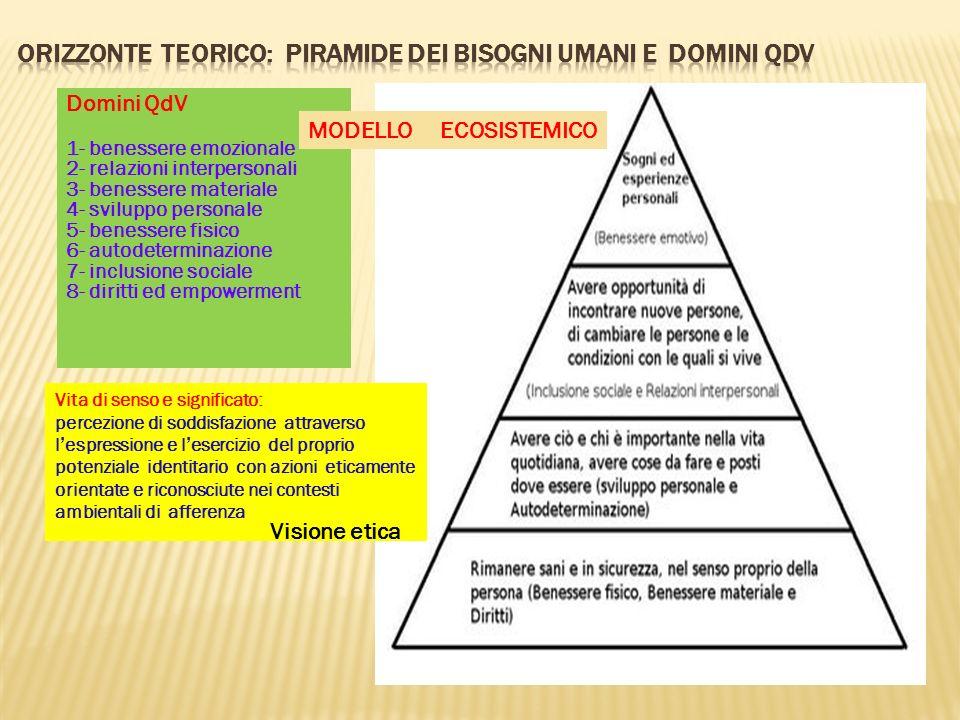 ORIZZONTE teorico: Piramide dei bisogni umani e domini QdV