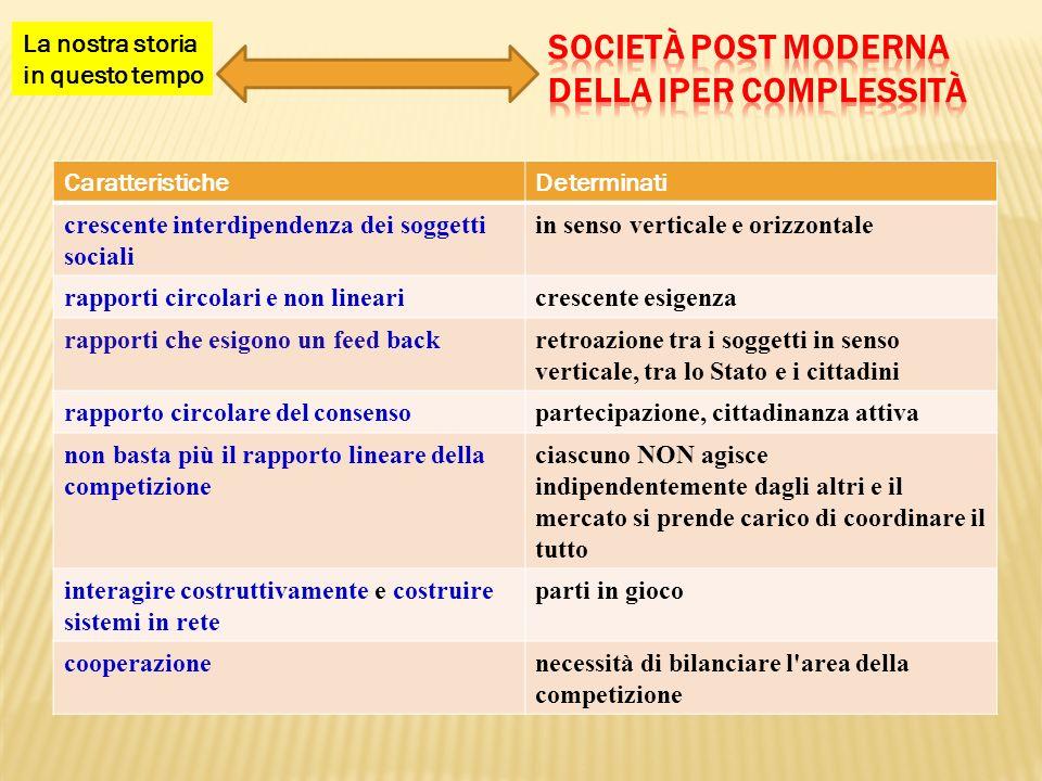 Società post moderna della iper complessità