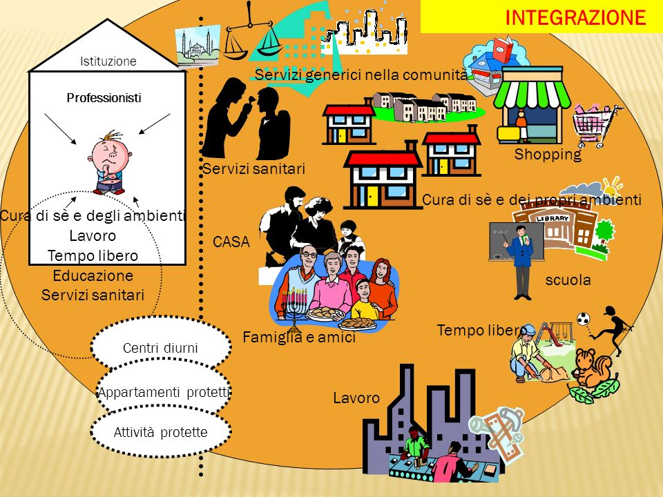 INTEGRAZIONE Servizi generici nella comunità Shopping Servizi sanitari
