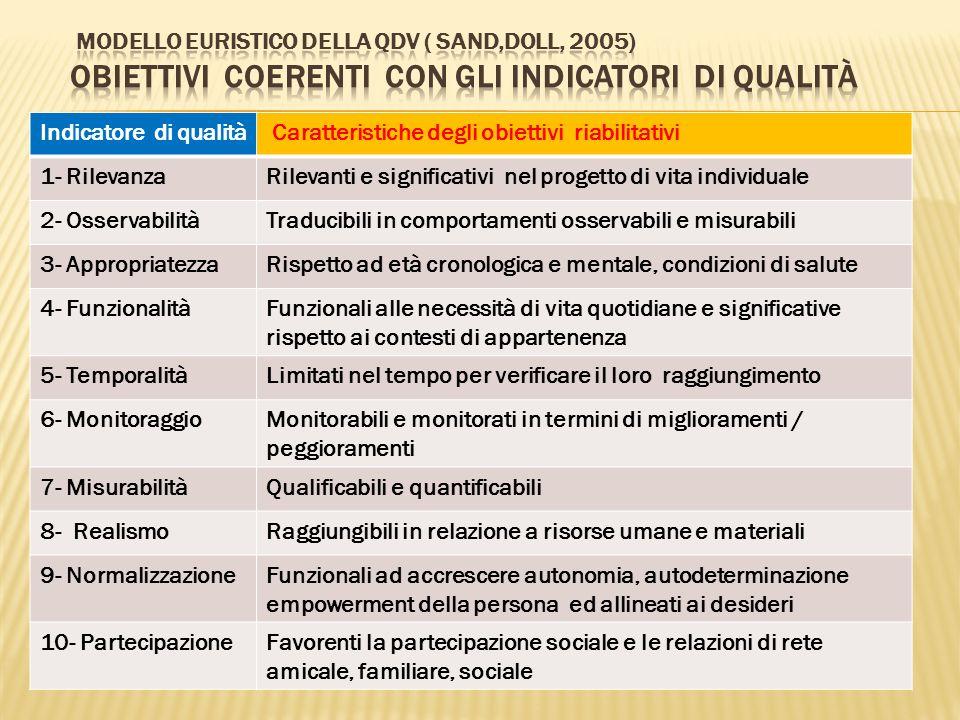 Modello euristico della QdV ( Sand,Doll, 2005) Obiettivi coerenti con gli indicatori di qualità
