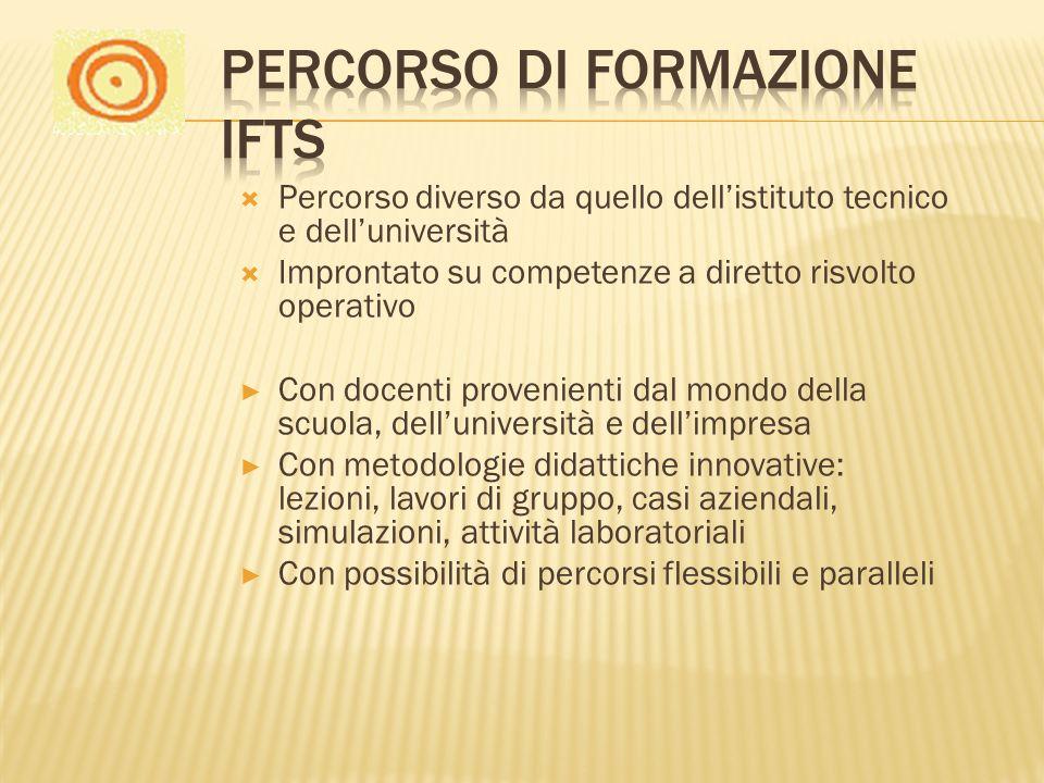 Percorso di formazione IFTS