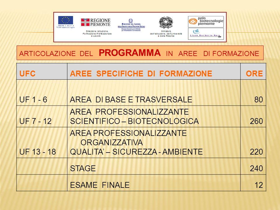 AREE SPECIFICHE DI FORMAZIONE ORE UF 1 - 6 AREA DI BASE E TRASVERSALE