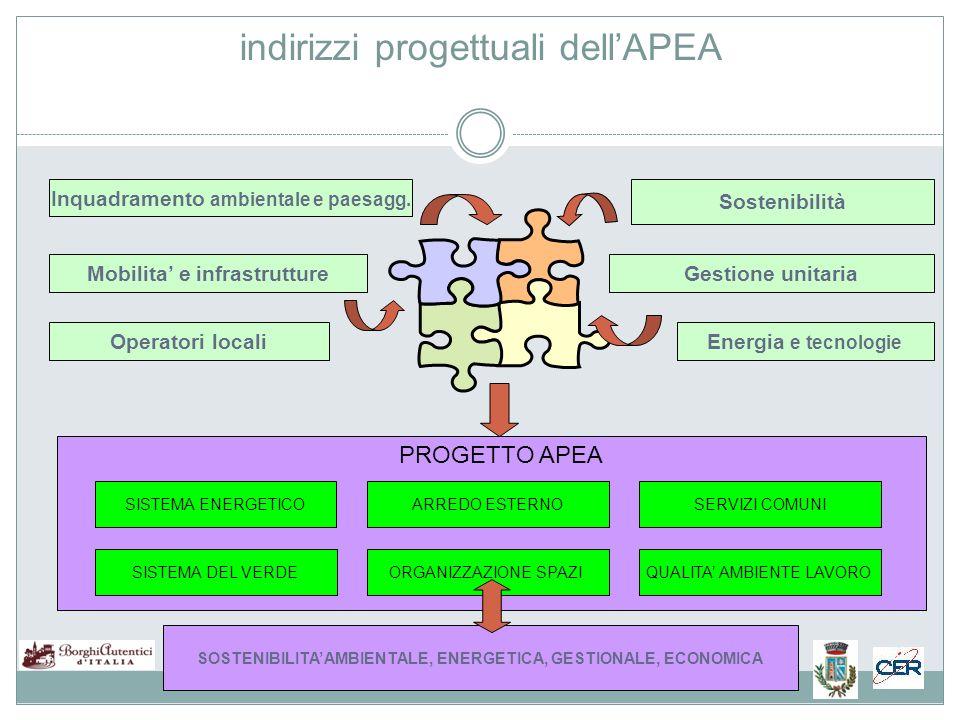 indirizzi progettuali dell'APEA