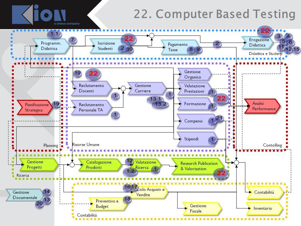 22. Computer Based Testing
