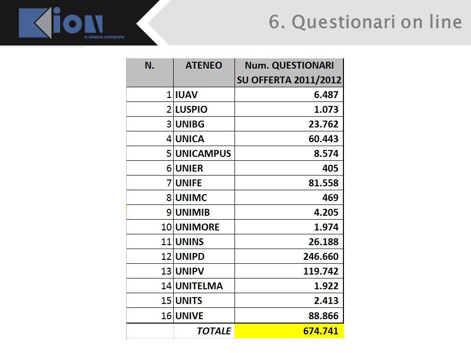 6. Questionari on line