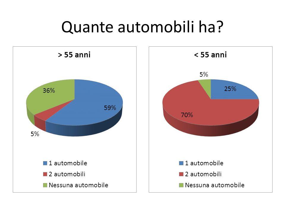 Quante automobili ha