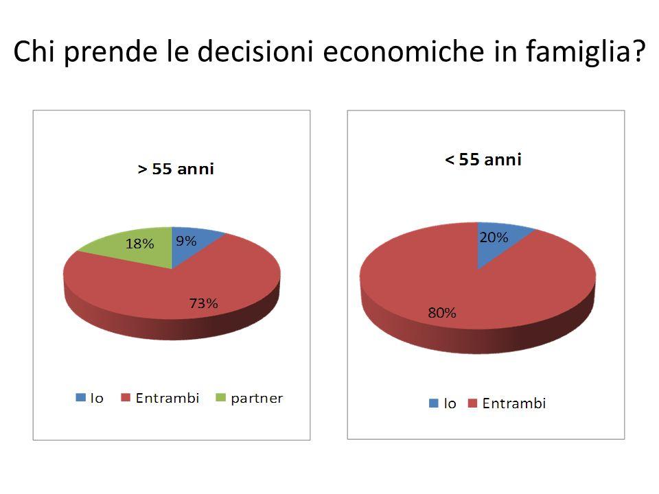 Chi prende le decisioni economiche in famiglia