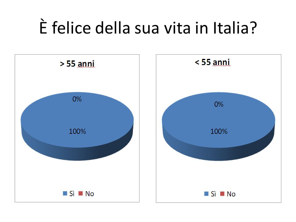 È felice della sua vita in Italia