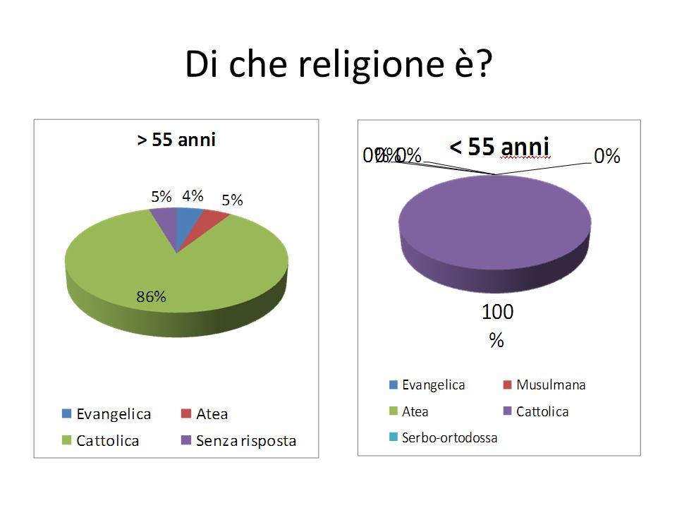 Di che religione è