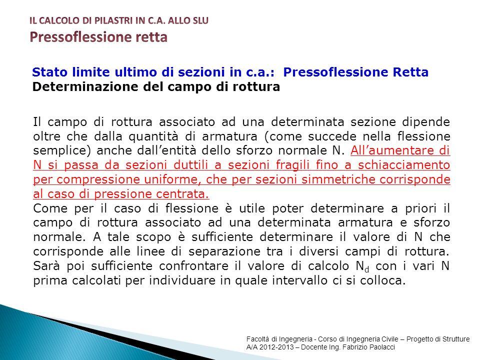 Pressoflessione retta