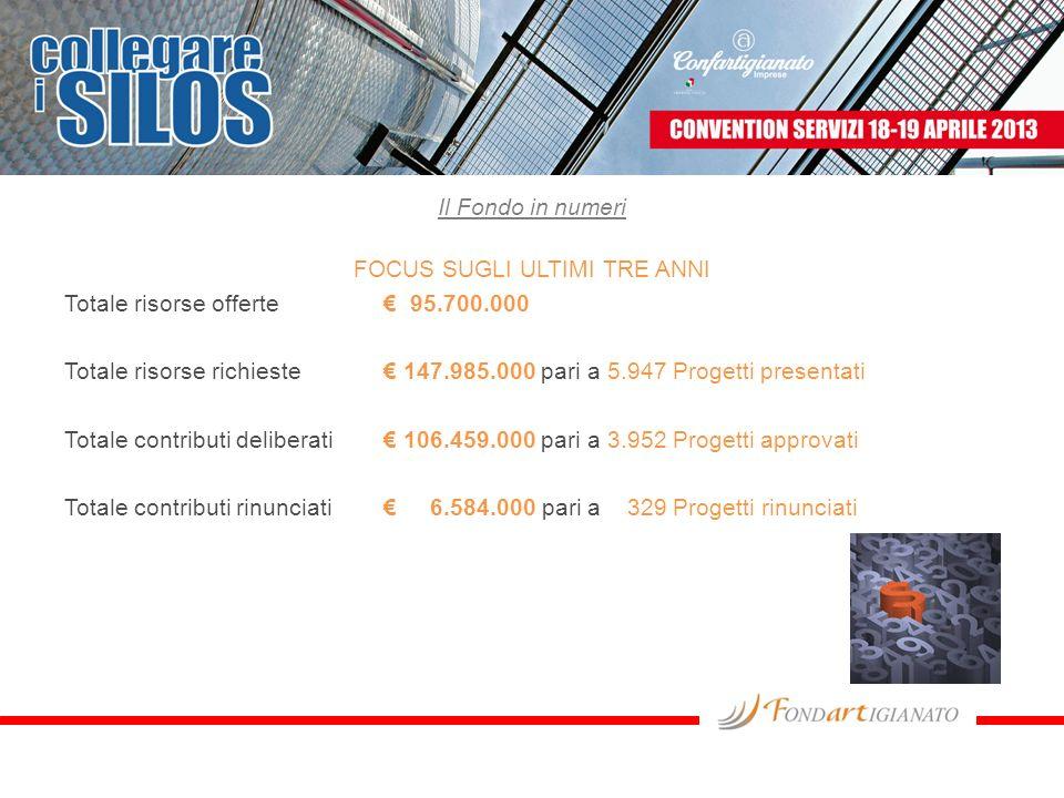 Il Fondo in numeri FOCUS SUGLI ULTIMI TRE ANNI Totale risorse offerte € 95.700.000 Totale risorse richieste € 147.985.000 pari a 5.947 Progetti presentati Totale contributi deliberati € 106.459.000 pari a 3.952 Progetti approvati Totale contributi rinunciati € 6.584.000 pari a 329 Progetti rinunciati