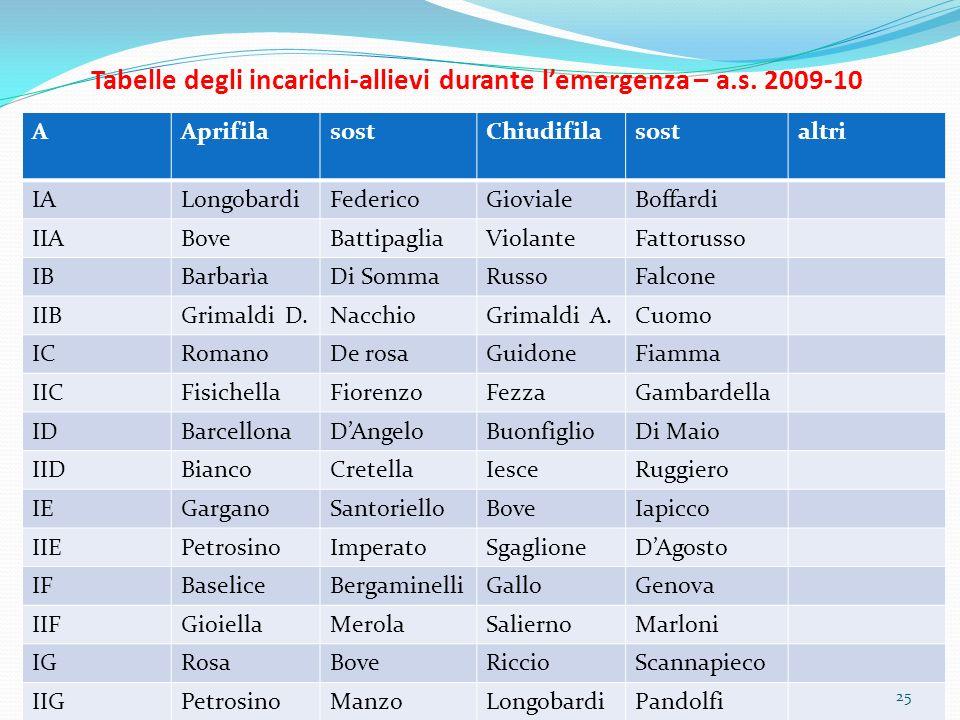 Tabelle degli incarichi-allievi durante l'emergenza – a.s. 2009-10