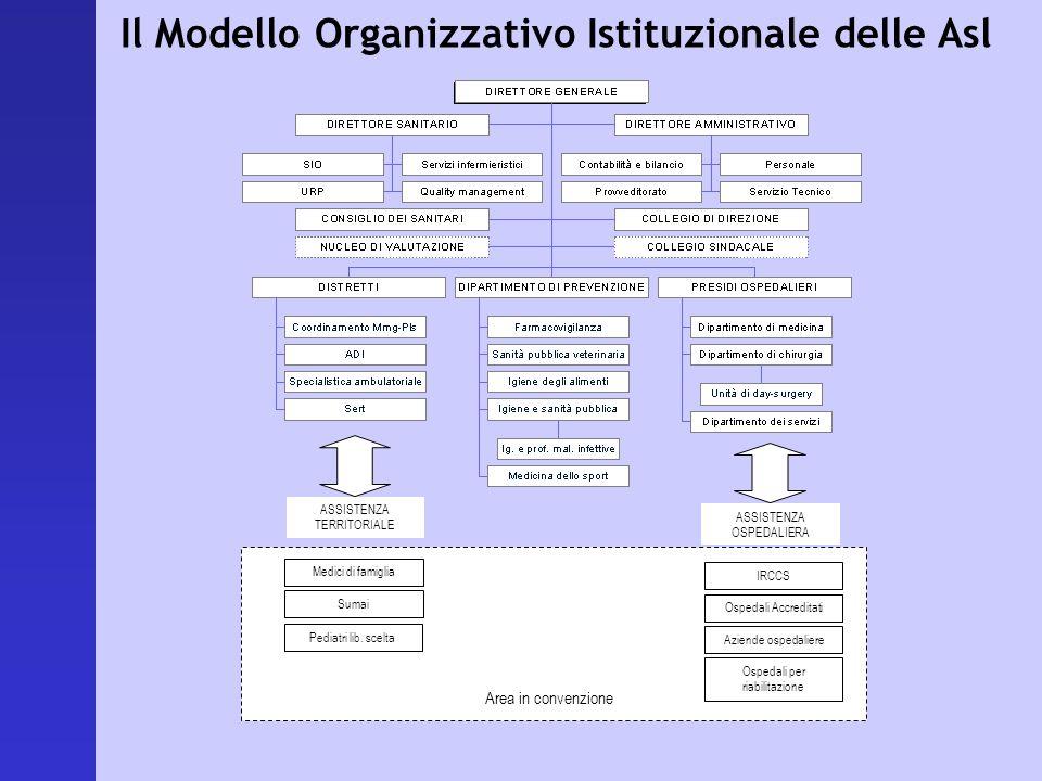 Il Modello Organizzativo Istituzionale delle Asl