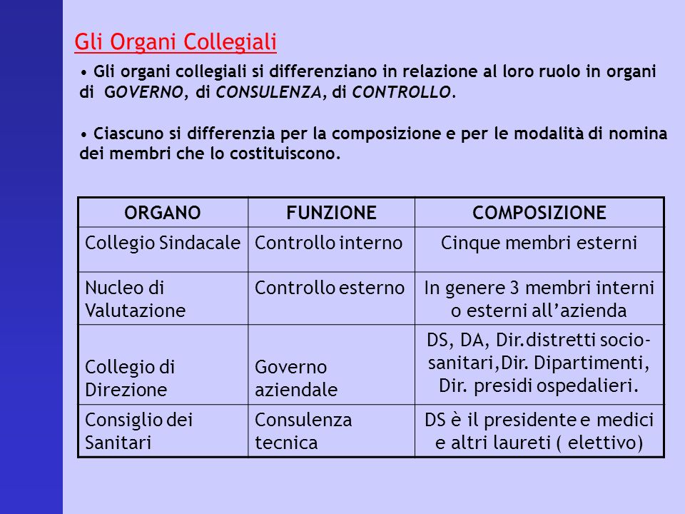 Gli Organi Collegiali ORGANO FUNZIONE COMPOSIZIONE Collegio Sindacale