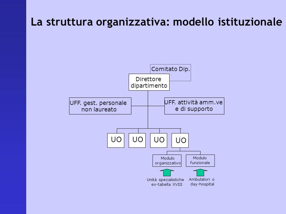La struttura organizzativa: modello istituzionale