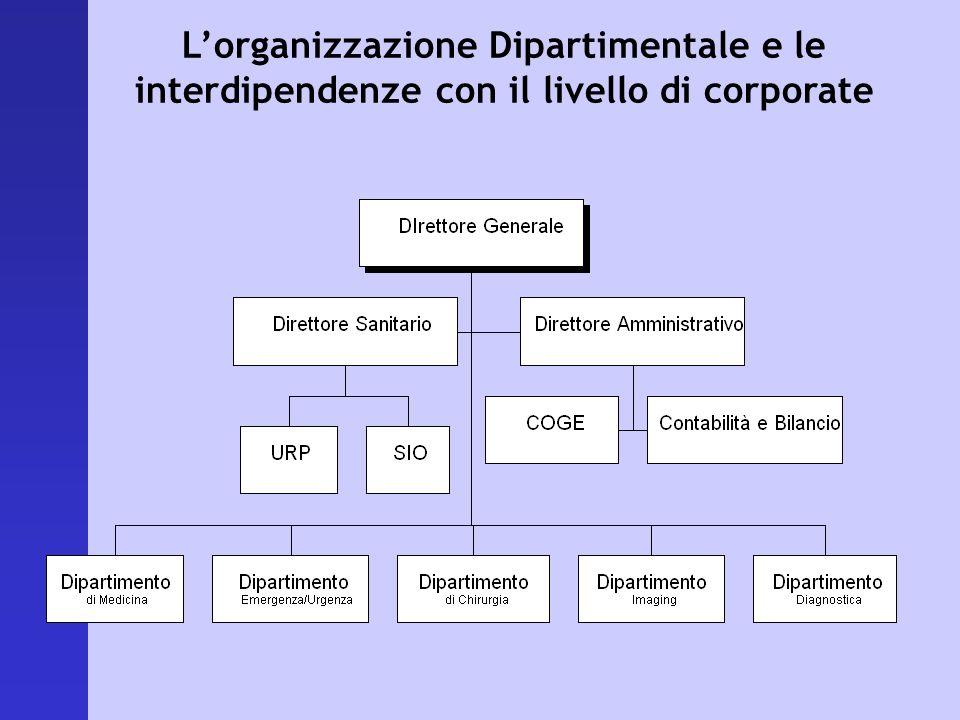 L'organizzazione Dipartimentale e le interdipendenze con il livello di corporate