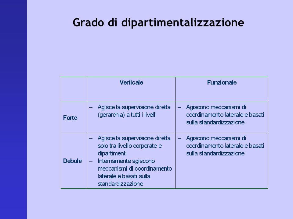 Grado di dipartimentalizzazione