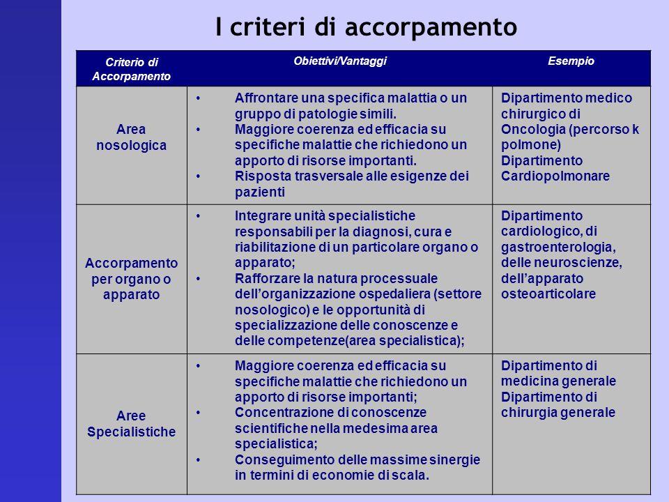 I criteri di accorpamento