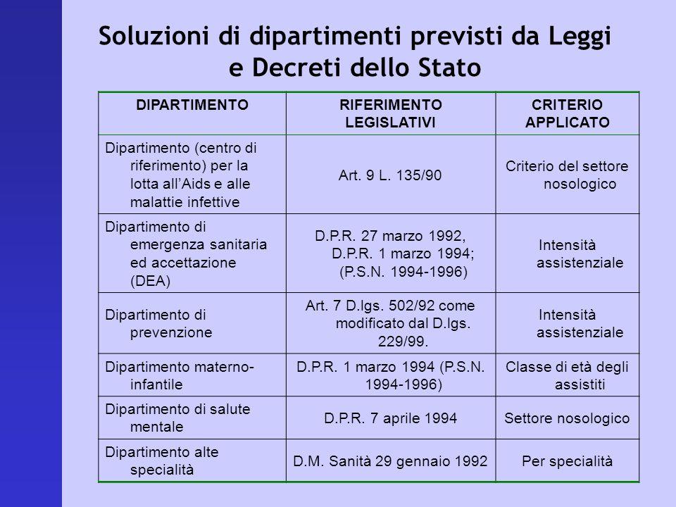 Soluzioni di dipartimenti previsti da Leggi e Decreti dello Stato