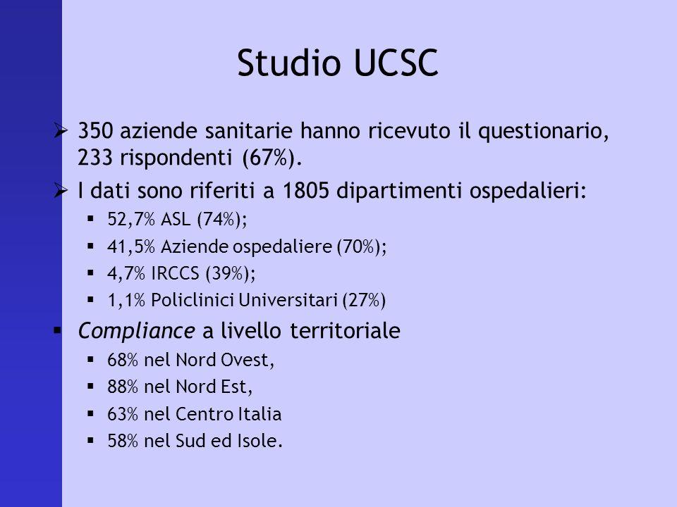 Studio UCSC 350 aziende sanitarie hanno ricevuto il questionario, 233 rispondenti (67%). I dati sono riferiti a 1805 dipartimenti ospedalieri: