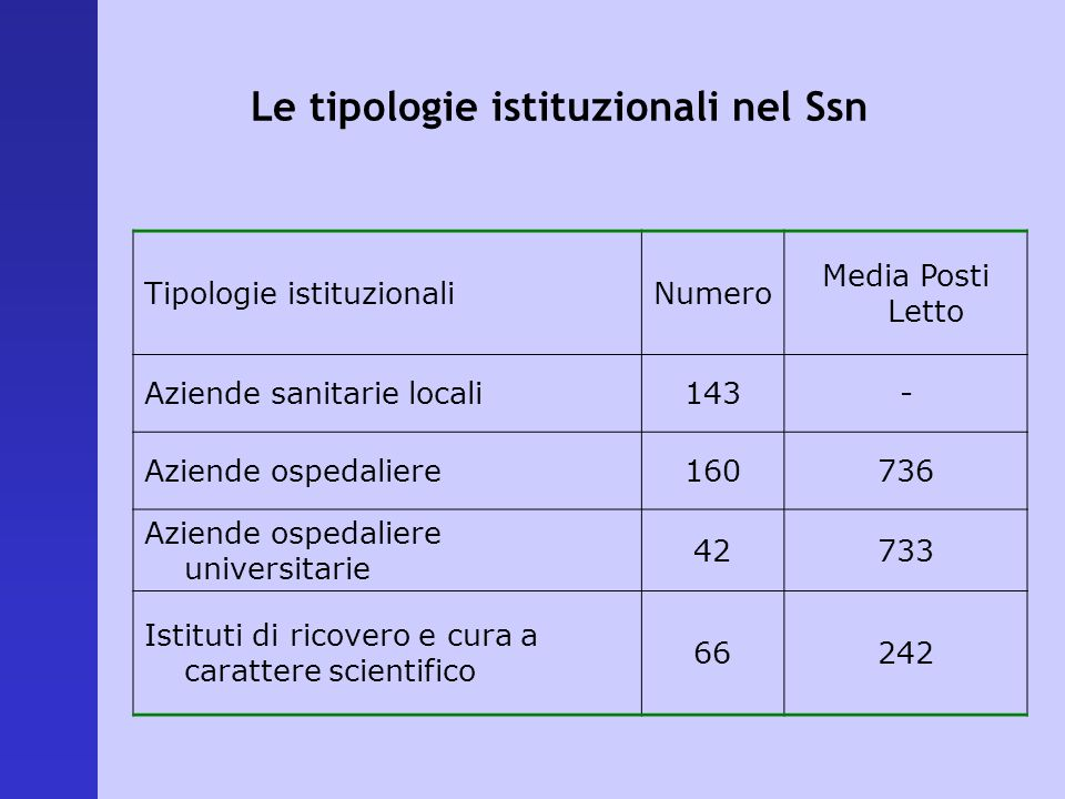 Le tipologie istituzionali nel Ssn