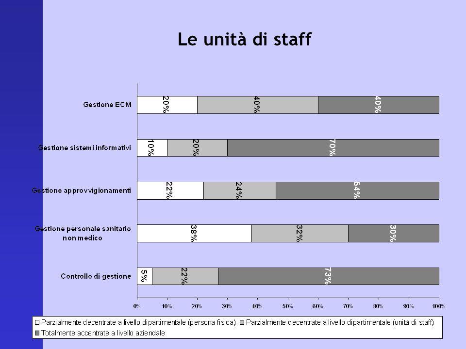 Le unità di staff