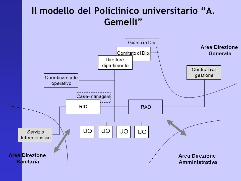 Il modello del Policlinico universitario A. Gemelli
