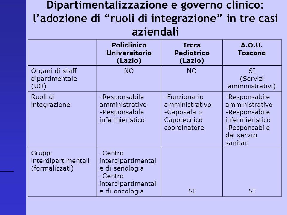 Universitario (Lazio) Irccs Pediatrico (Lazio)