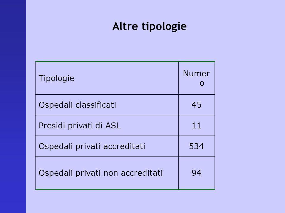 Altre tipologie Tipologie Numero Ospedali classificati 45