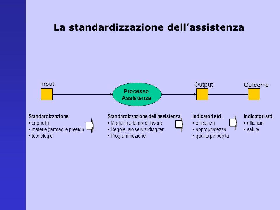 La standardizzazione dell'assistenza