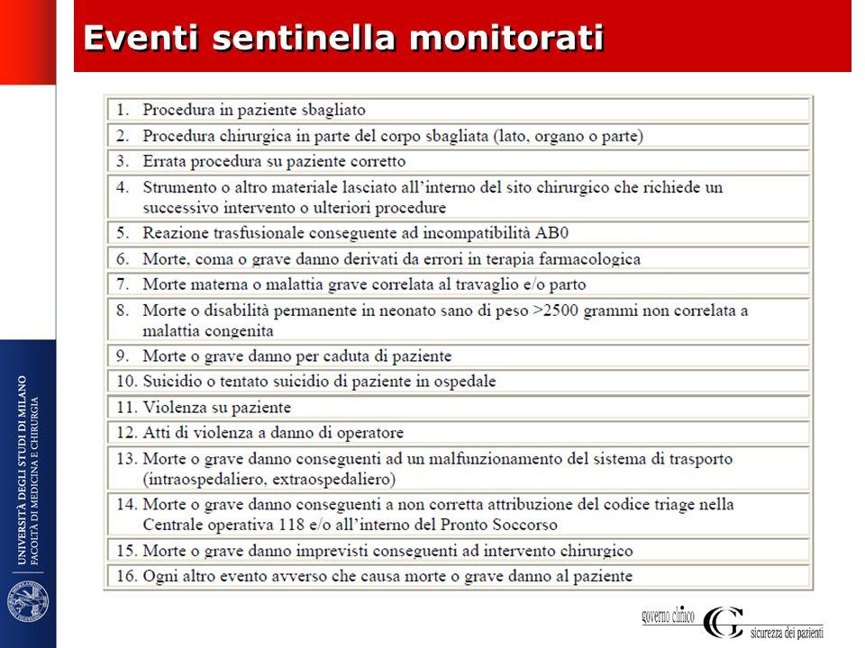 Eventi sentinella monitorati