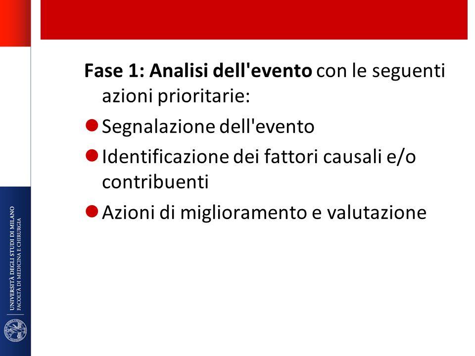 Fase 1: Analisi dell evento con le seguenti azioni prioritarie: