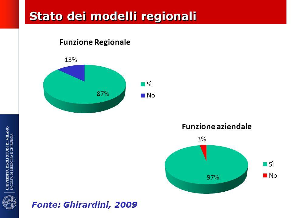 Stato dei modelli regionali