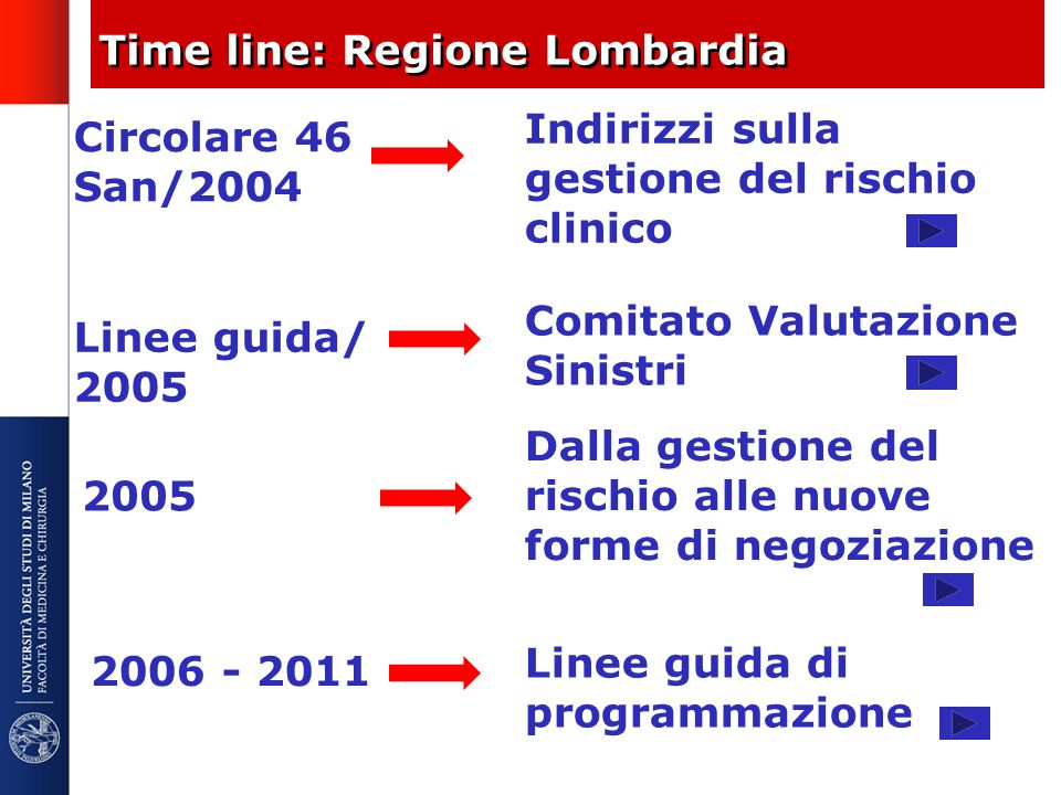 Time line: Regione Lombardia
