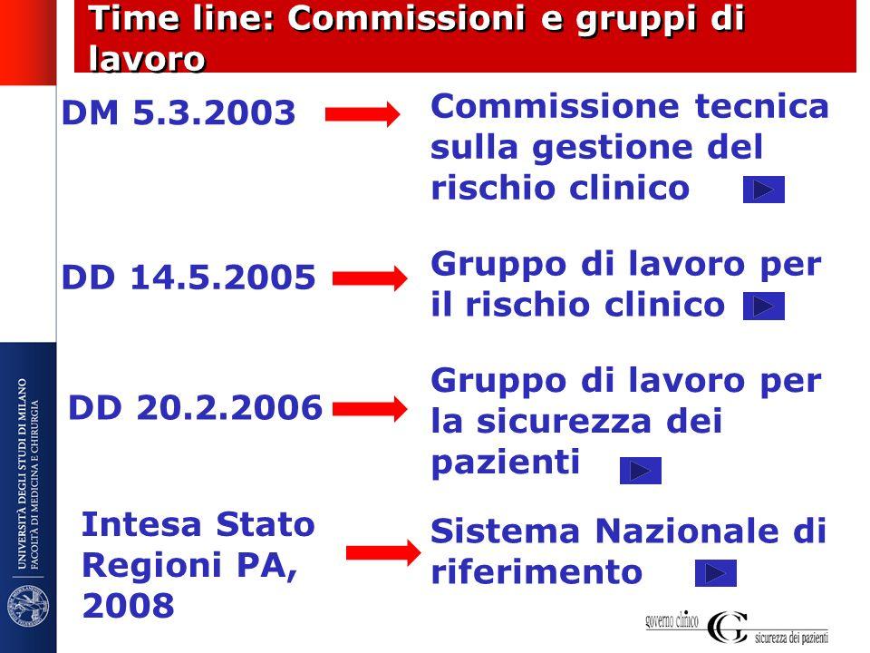Time line: Commissioni e gruppi di lavoro
