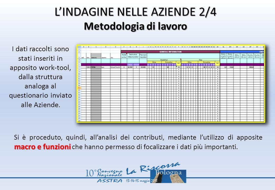 L'INDAGINE NELLE AZIENDE 2/4 Metodologia di lavoro