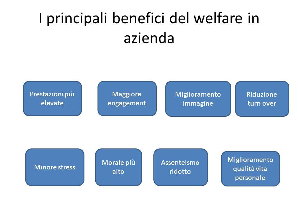 I principali benefici del welfare in azienda