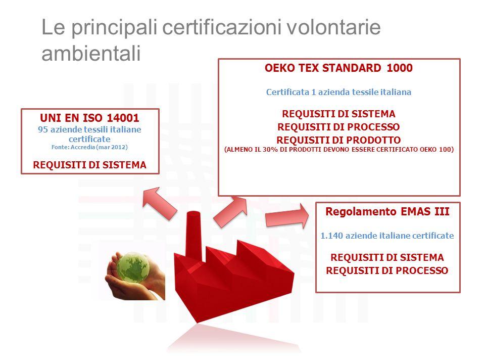 Le principali certificazioni volontarie ambientali