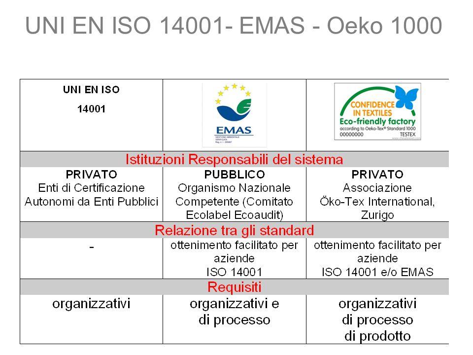 UNI EN ISO 14001- EMAS - Oeko 1000