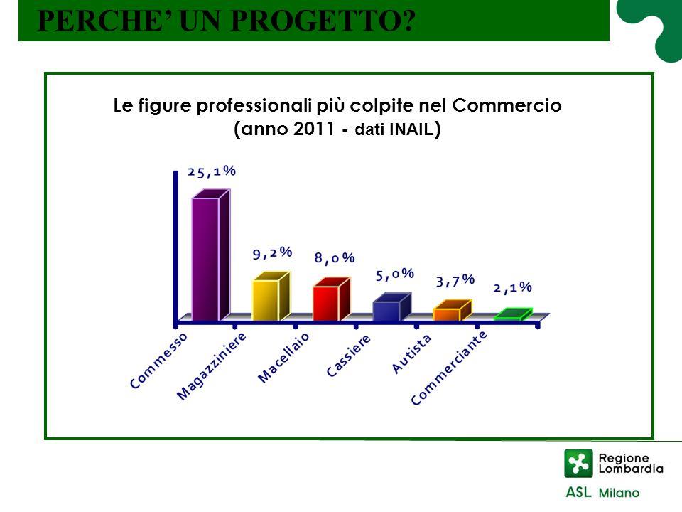 Le figure professionali più colpite nel Commercio