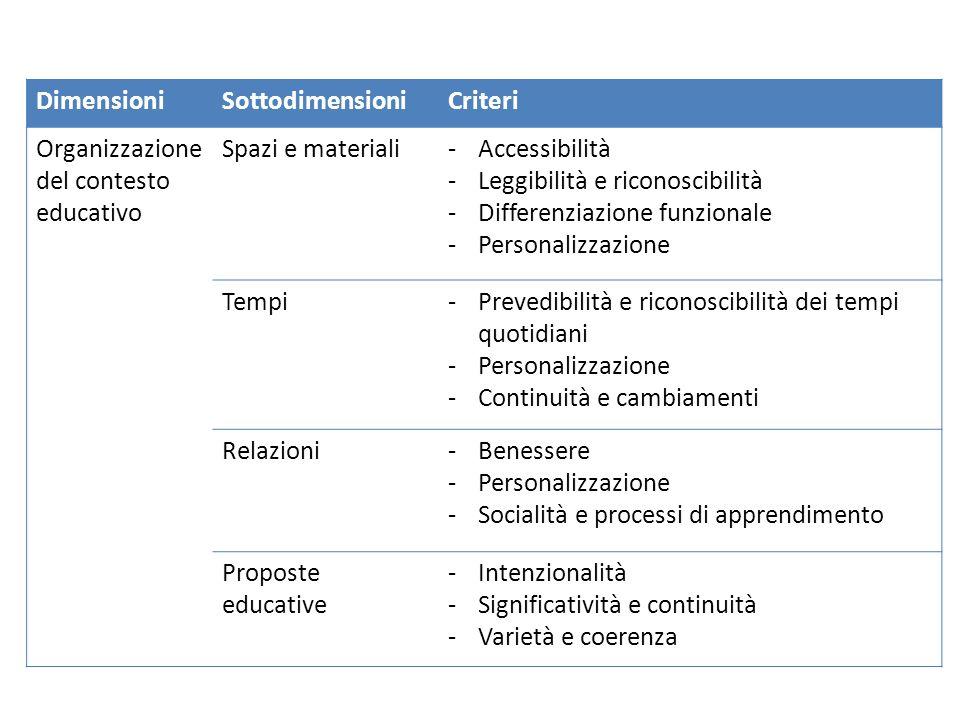 Dimensioni Sottodimensioni. Criteri. Organizzazione del contesto educativo. Spazi e materiali. Accessibilità.