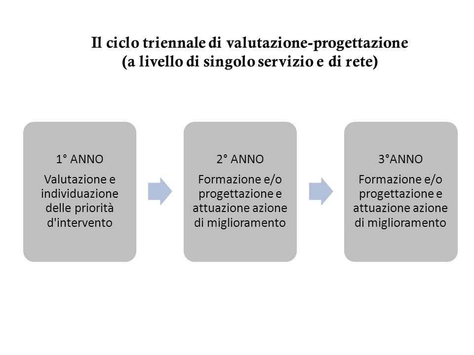 Il ciclo triennale di valutazione-progettazione