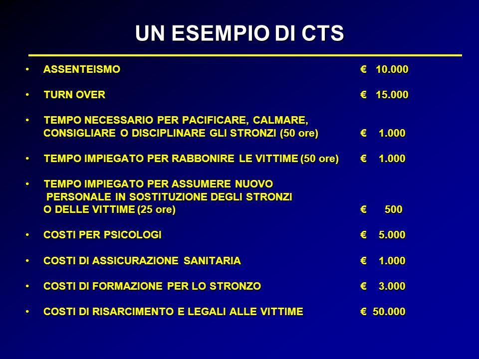 UN ESEMPIO DI CTS ASSENTEISMO € 10.000 TURN OVER € 15.000