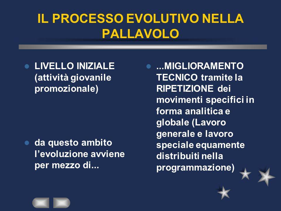 IL PROCESSO EVOLUTIVO NELLA PALLAVOLO