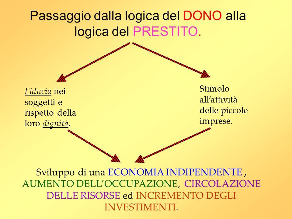 Passaggio dalla logica del DONO alla logica del PRESTITO.