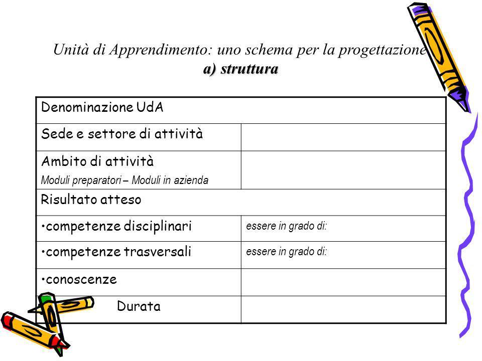 Unità di Apprendimento: uno schema per la progettazione a) struttura