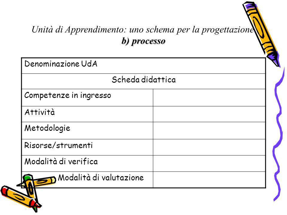 Unità di Apprendimento: uno schema per la progettazione b) processo