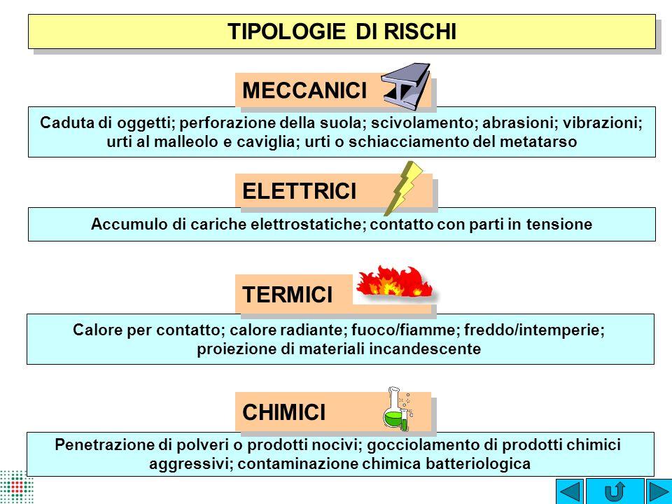 TIPOLOGIE DI RISCHI MECCANICI ELETTRICI TERMICI CHIMICI