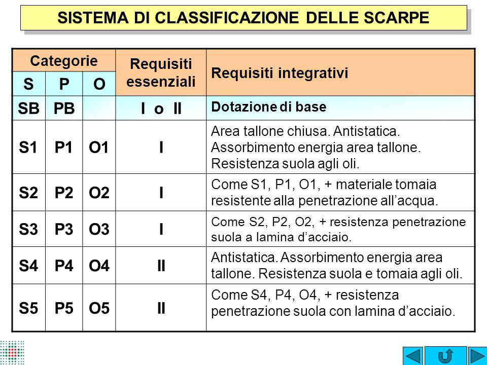 SISTEMA DI CLASSIFICAZIONE DELLE SCARPE