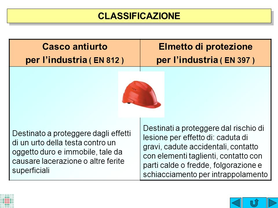 CLASSIFICAZIONE Casco antiurto per l'industria ( EN 812 )